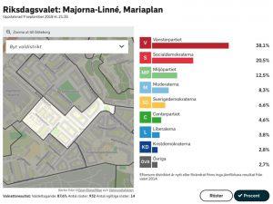 Statistik från Valmyndigheten som visar att valdistriktet Mariaplan i Majorna, Göteborg, har starkt stöd på Vänsterpartiet (38,1 procent, jämfört med Socialdemokraterna på 20,5 procent).