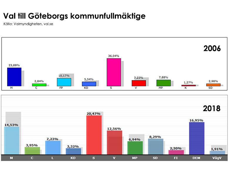 Resultat från val till Göteborgs kommunfullmäktige 2006 och 2008. Källa: val.se